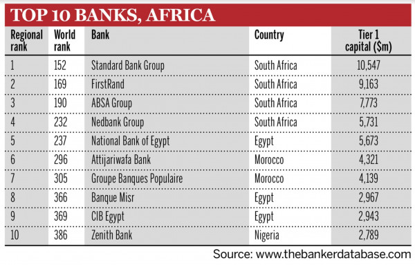 African Banks,african banks in USA, top banks in africa 2020, best bank in africa 2020, top 10 banks in nigeria, biggest banks in south Africa,united bank for Africa,names of banks,best investment bank in africa