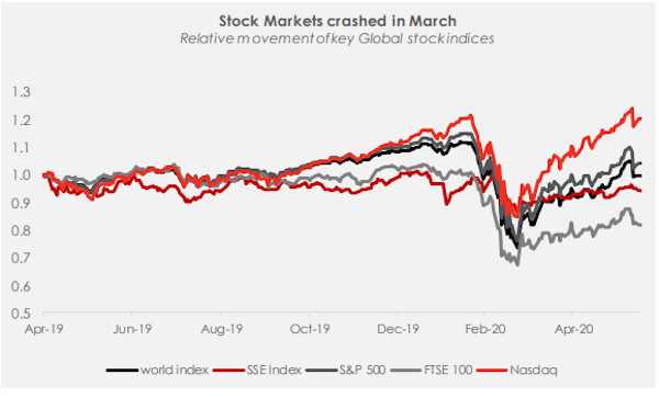 Global Financial Market in H2-2020: Taking a V-shaped recovery?