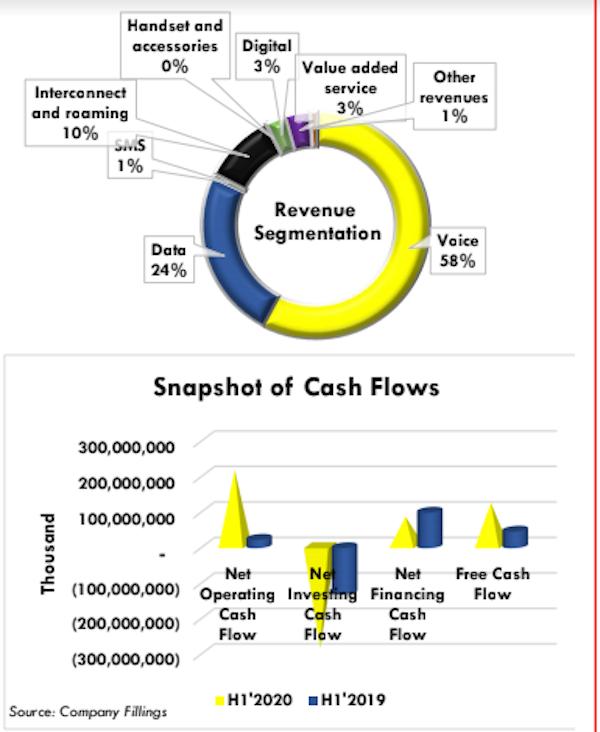 MTN Nigeria Witnesses 4.7% Decline In Profit Post Tax In H1 2020