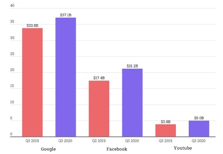 Google-Ad-Youtube-Ad-Facebook-Ad-Revenue