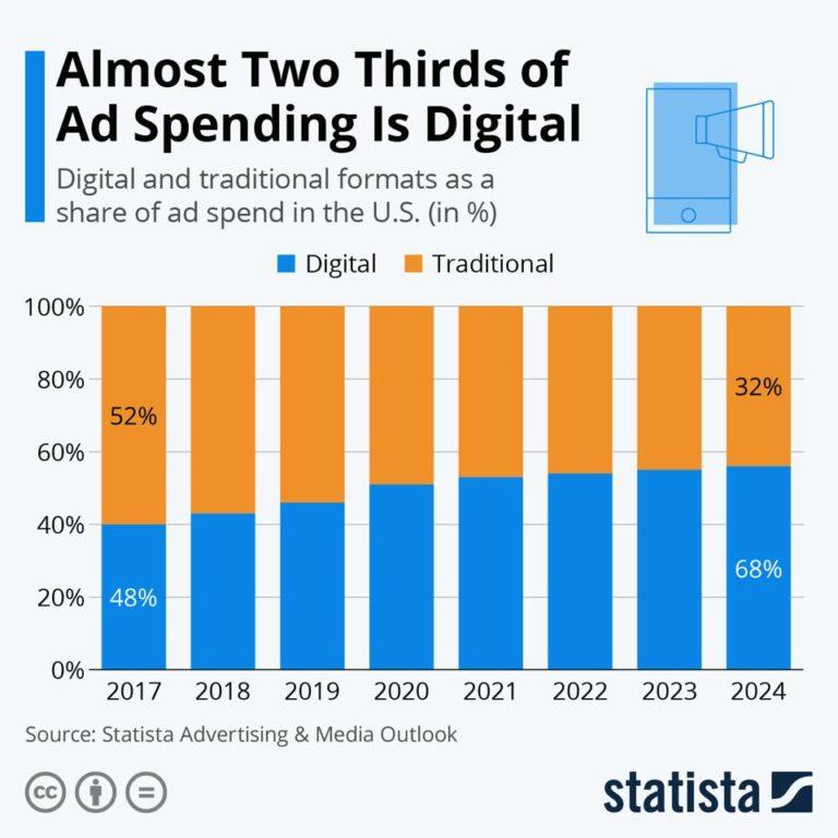 Tech Big Guys Ad Revenue Jumps  Billion In Q3 2020