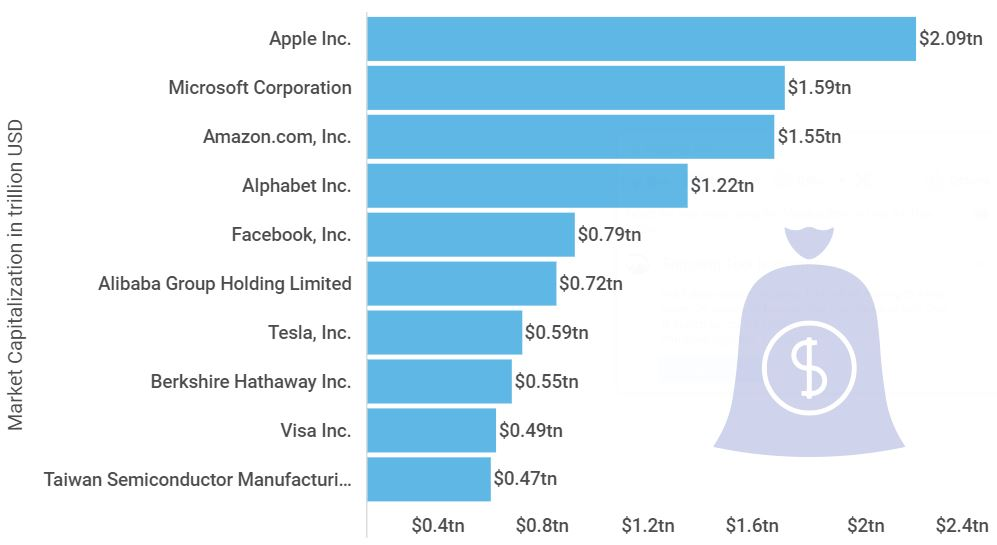 10 Most Valuable Companies Worth 12% of Global GDP in 2020 brandnewsday