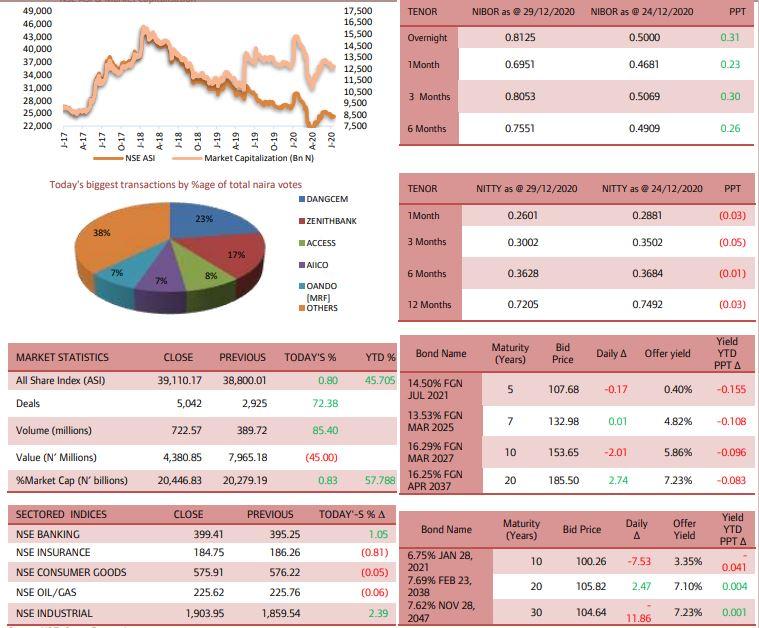 NSE ASI Rebounds by 0.80% amid Renewed Bullish Activity Brandnewsday