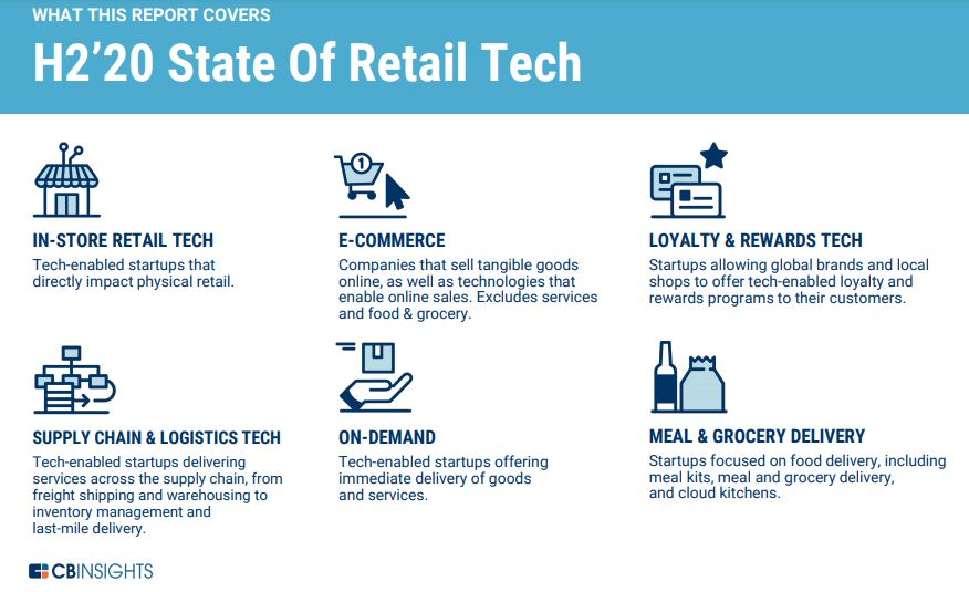 State Of Retail Tech H2'20 Report Brandnewsday Investment & Sector Trends To Watch