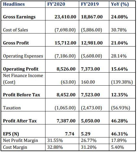 Okomu Oil Palm Generated N20.50bn Revenue...PAT up by 46.28% Brandspurng