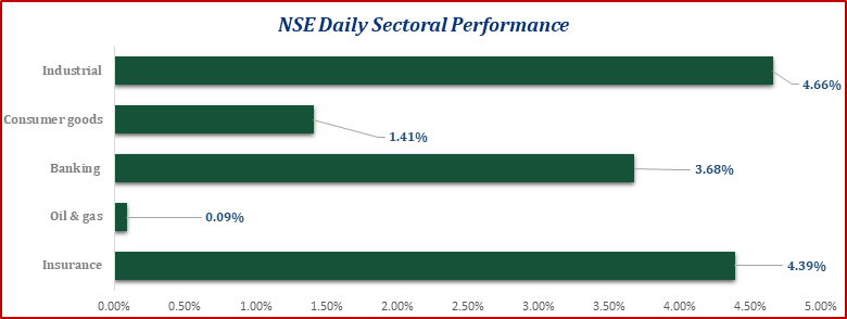 Bulls Exert Dominance on Local Equities... ASI Opened the Year with a 2.18% Gain