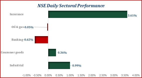 Equities Market Maintains Uptrend... Market Cap Gained N75.90bn