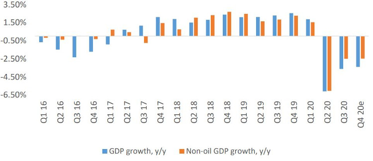 Nigerian GDP