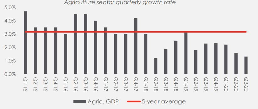 Agriculture sector in 2021 Still a growth story Brandnewsday1