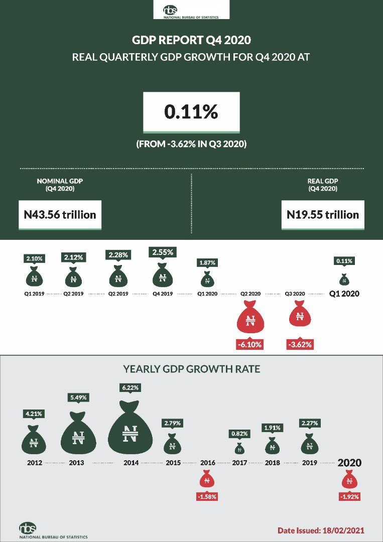 Nigeria Out Of A Recession As Q4 2020 Real GDP Grew By 0.11% Brandnewsday