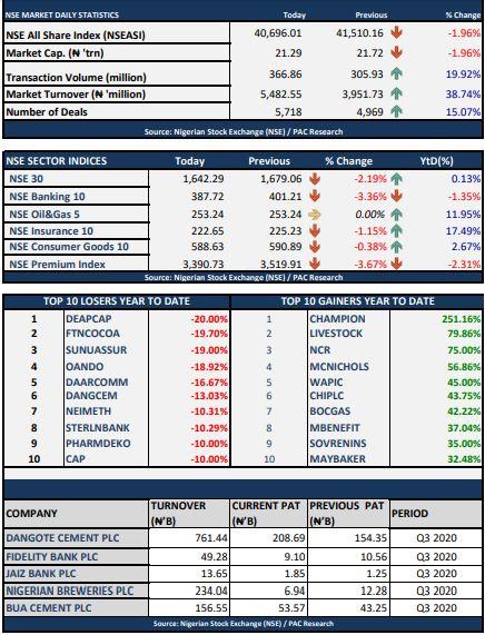 Stock Market Maintains Previous Losses As NSE ASI Depreciates By 1.96% brandnewsday