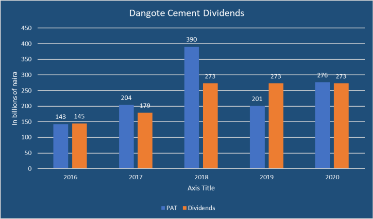 Dangote Cement Offers N1.1 Trillion Dividends Within 5 Years - Brand News Day | Nigeria Business News, Investing, Financial Literacy, Data