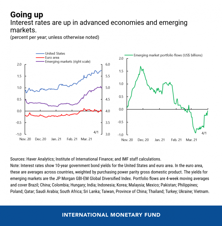 How Rising Interest Rates Could Affect Emerging Markets