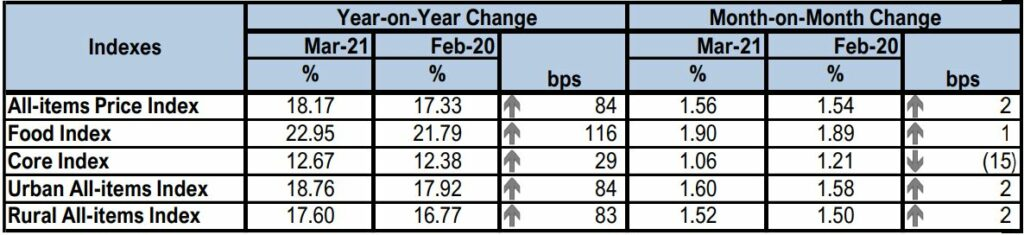 Inflation Rate Rises Further to 18.17% Brandnewsday