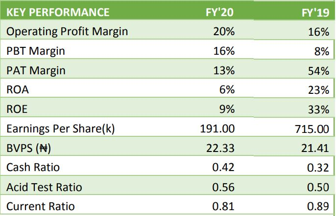 Lafarge Africa Grows Profit By 98.75% to ₦30.84B, Proposes ₦1 Dividend Brandnewsday