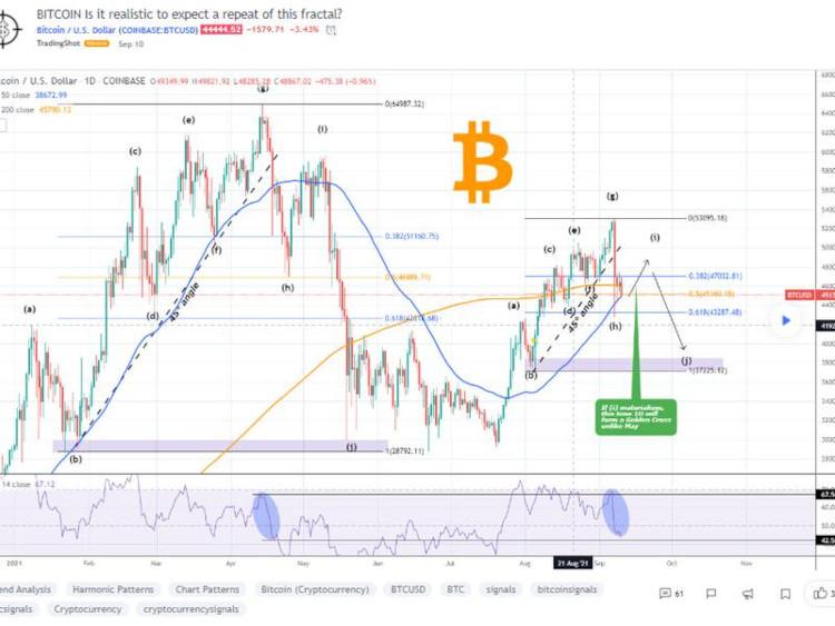 Bitcoin Price brand-News-Day