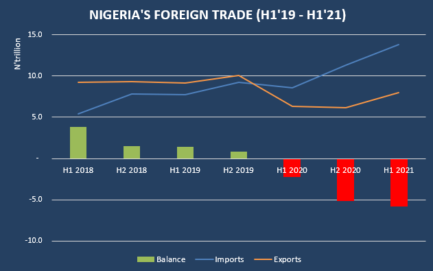 Nigeria's International Trade Deficit Hits Record N5.81 Trillion In H1 2021