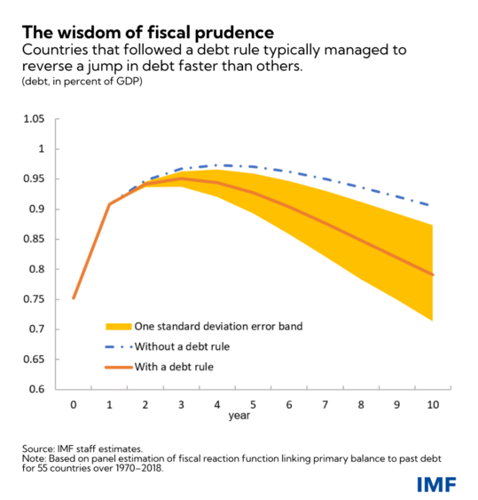 When It Comes to Public Finances, Credibility Is Key